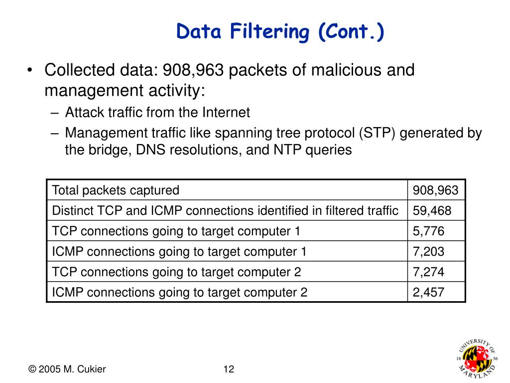 Data Filtering (Cont.)