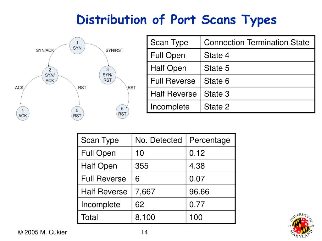 Distribution of Port Scans Types