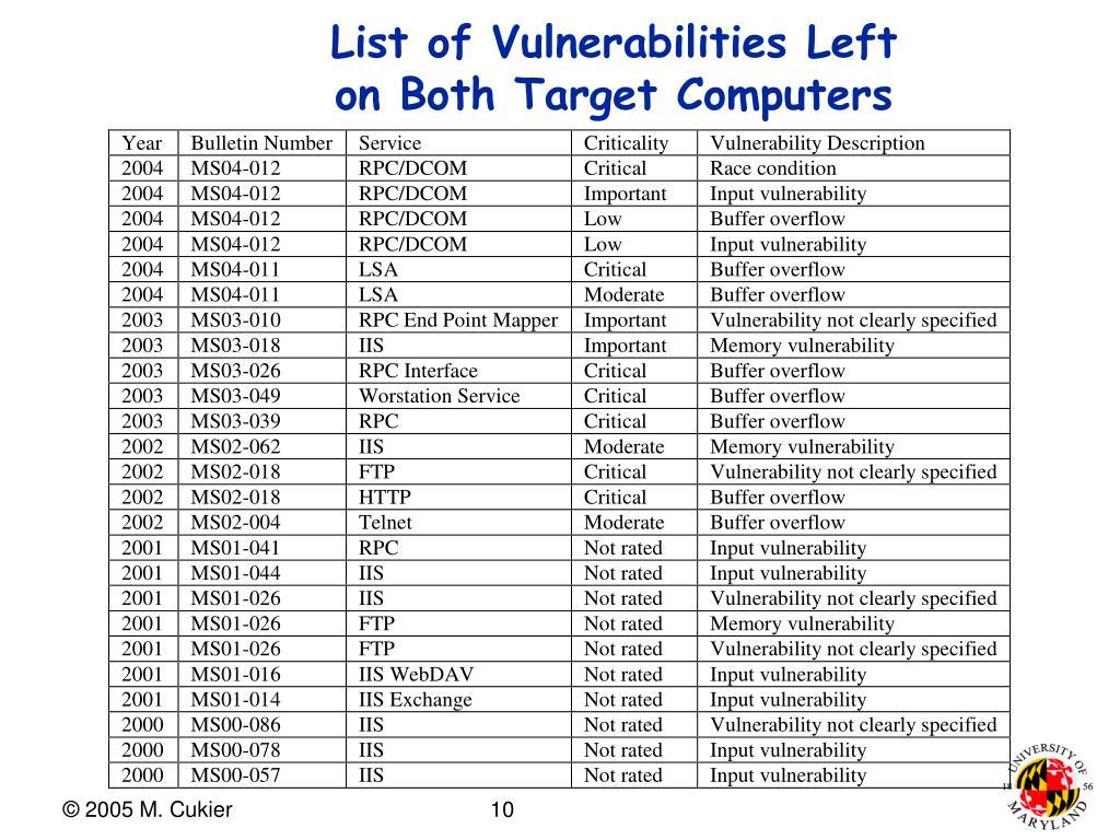 List of Vulnerabilities Left