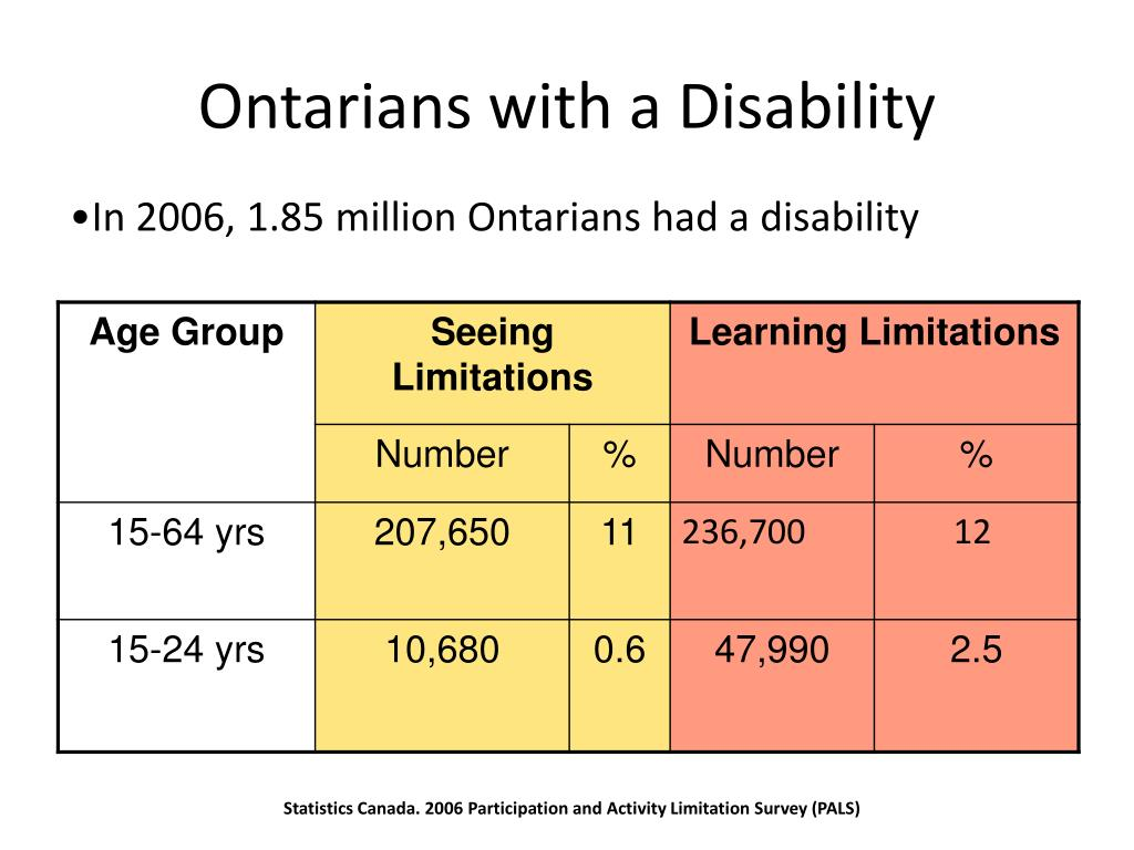 Ontarians with a Disability