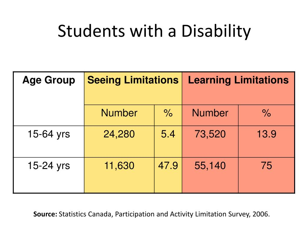 Students with a Disability