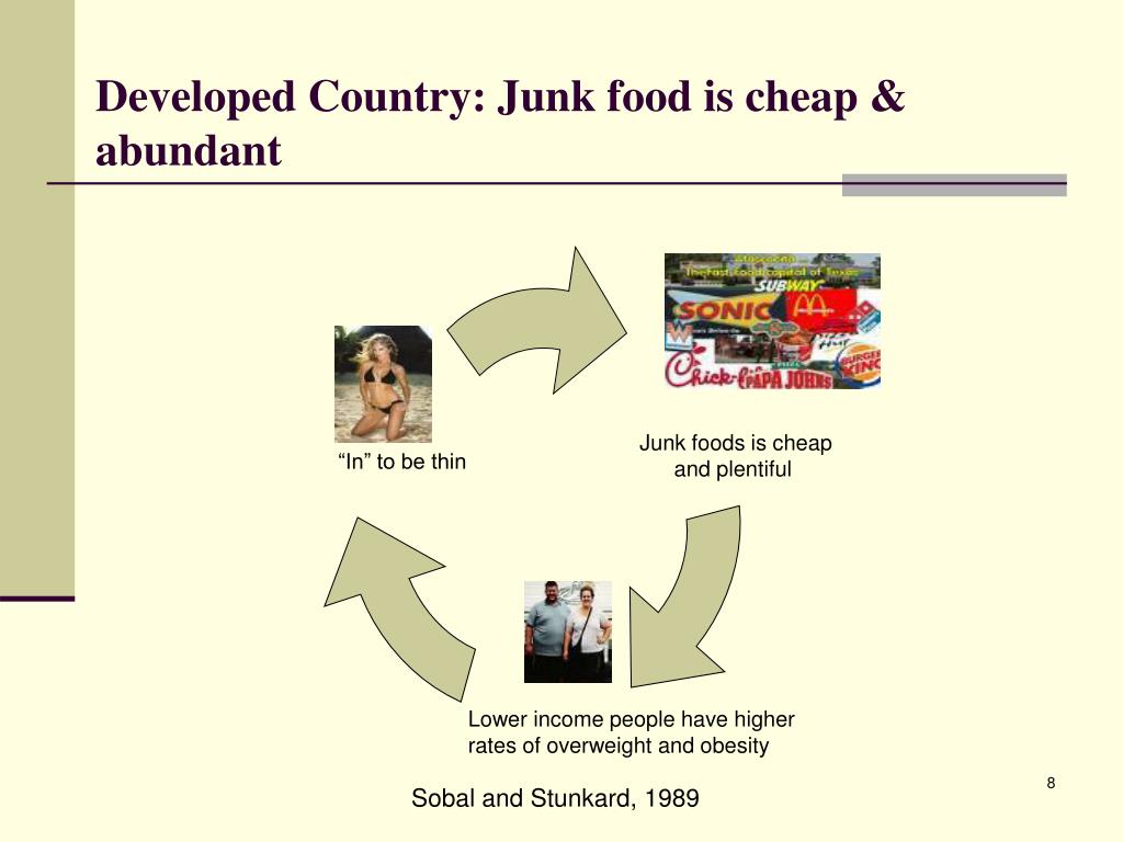 Developed Country: Junk food is cheap & abundant