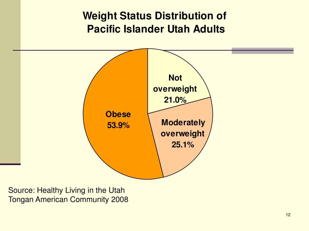 Source: Healthy Living in the Utah Tongan American Community 2008