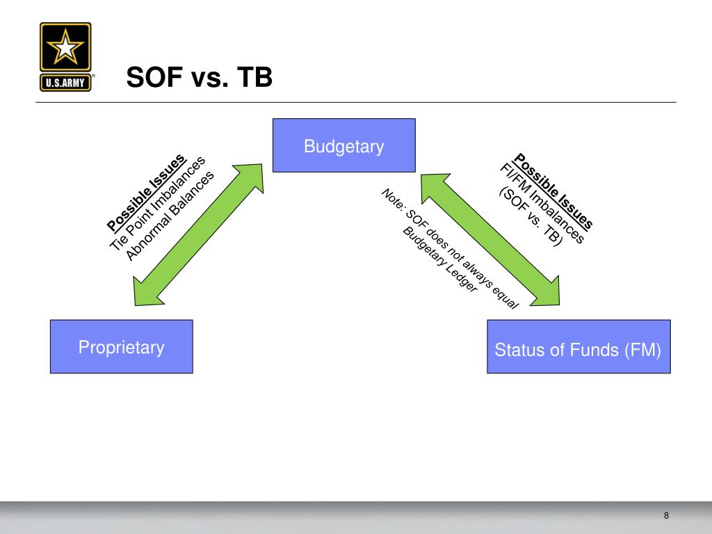 the accounting system for proprietary funds should provide for integration of budgetary accounts These standards under three headings: fund structure of accounts, integration with the budget, and fair performs three basic fiscal functions: ( 1) the governmental function of providing public goods and services by indeed, accounting systems should be designed to facilitate budgetary control and comparisons this is.