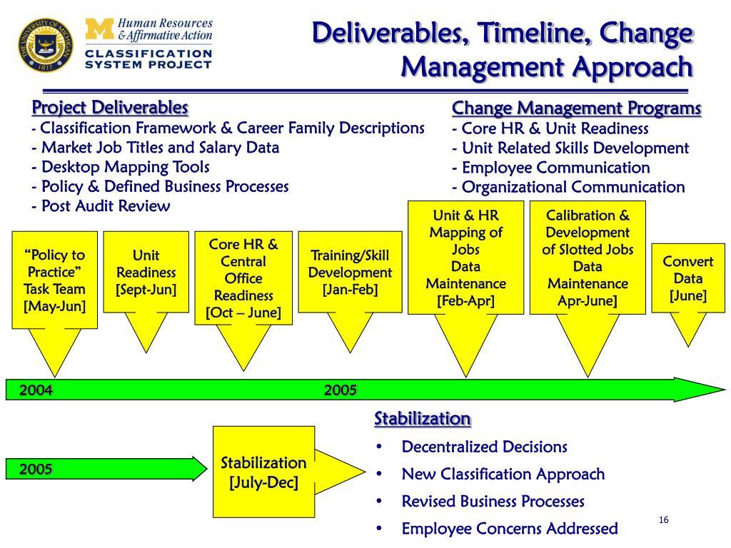 Deliverables, Timeline, Change Management Approach