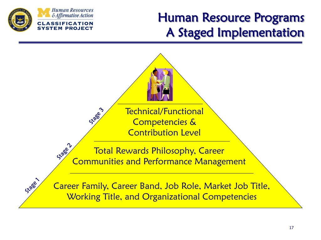 Human Resource Programs