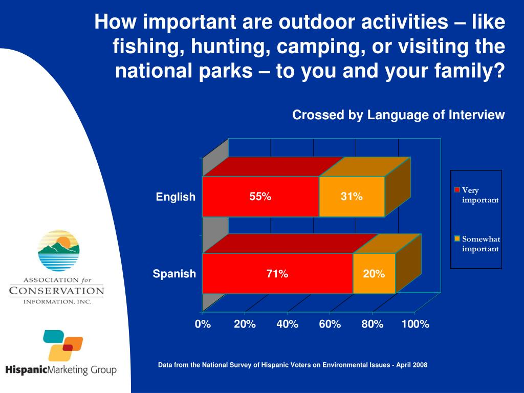 How important are outdoor activities – like fishing, hunting, camping, or visiting the national parks – to you and your family?
