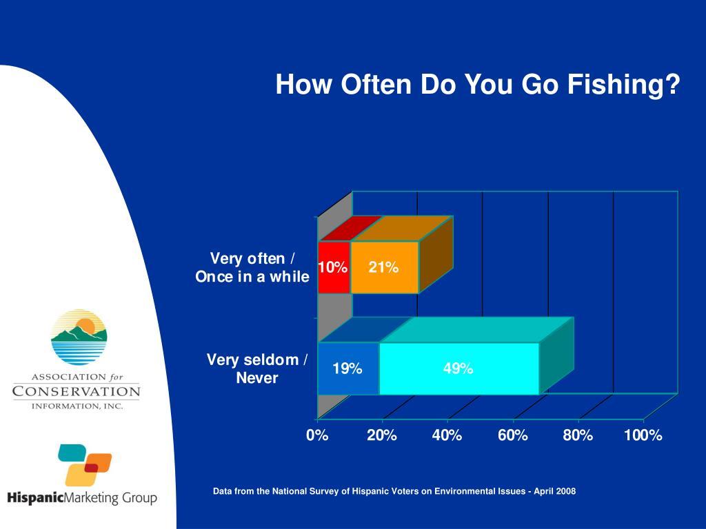How Often Do You Go Fishing?