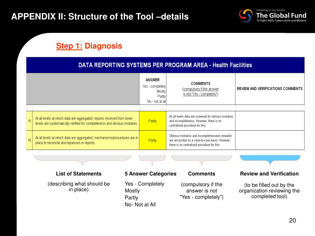 APPENDIX II: Structure of the Tool –details