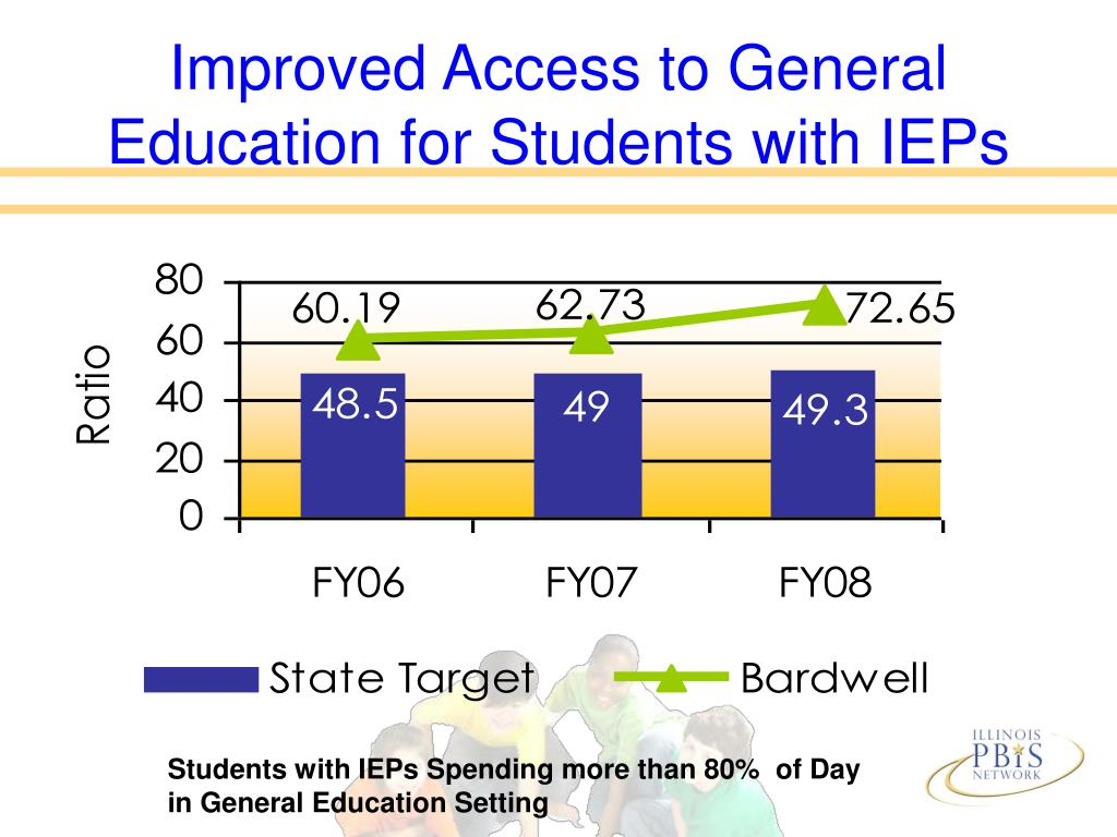 Improved Access to General Education for Students with IEPs