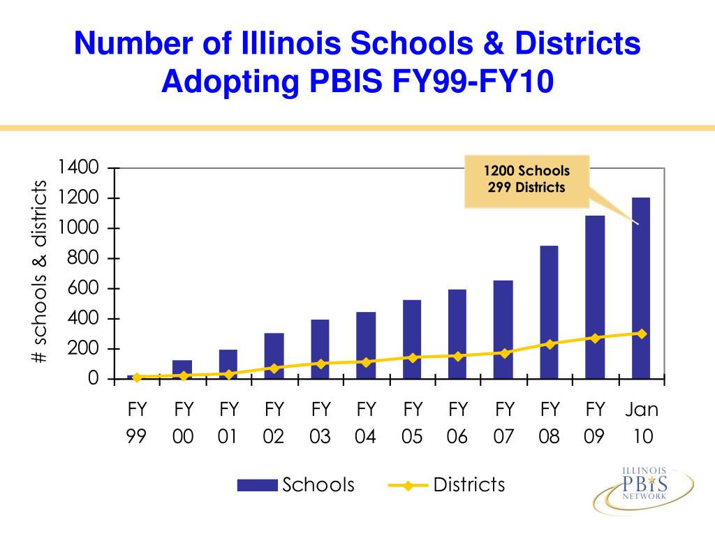 Number of Illinois Schools & Districts