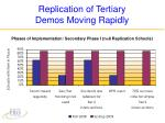 replication of tertiary demos moving rapidly