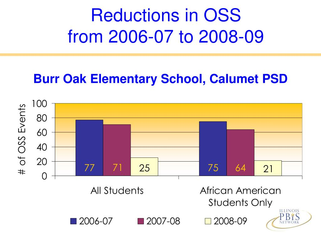 Reductions in OSS