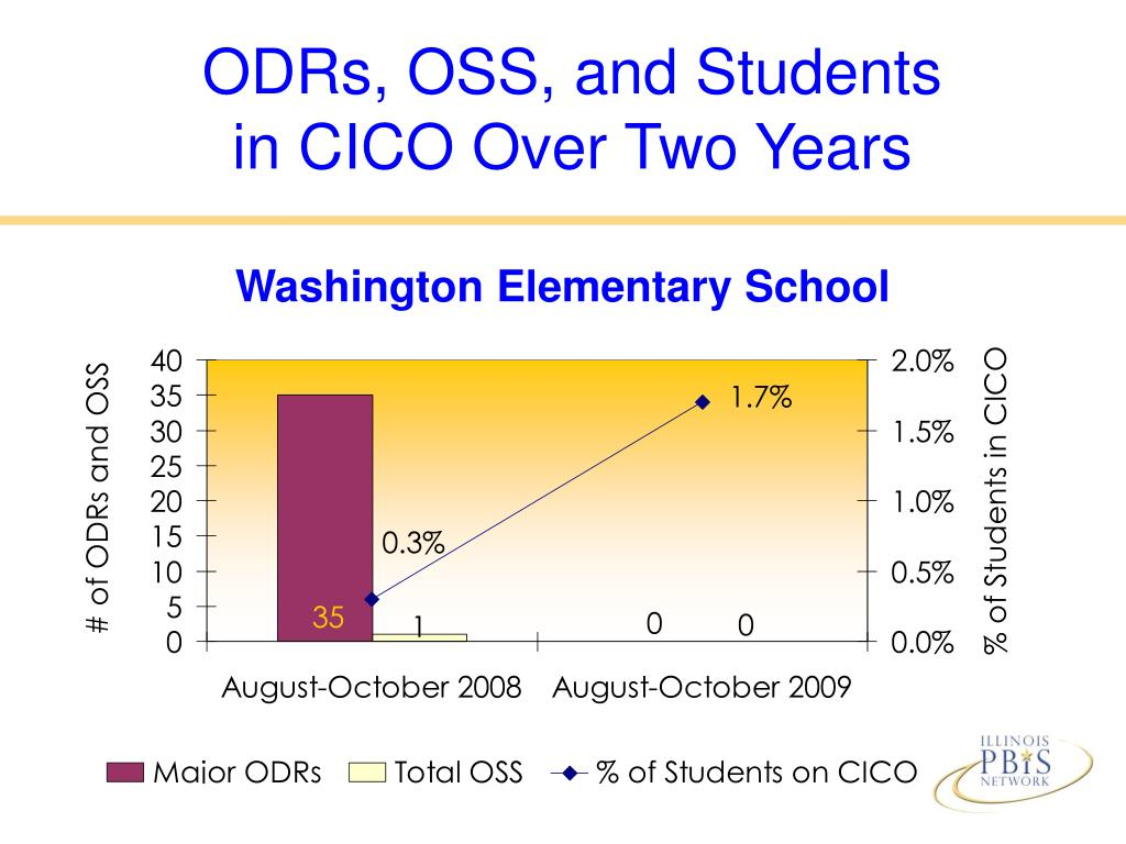 ODRs, OSS, and Students