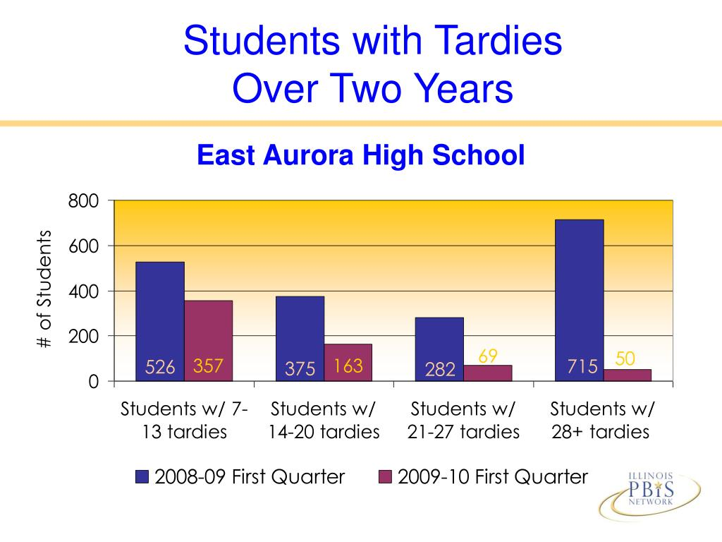Students with Tardies