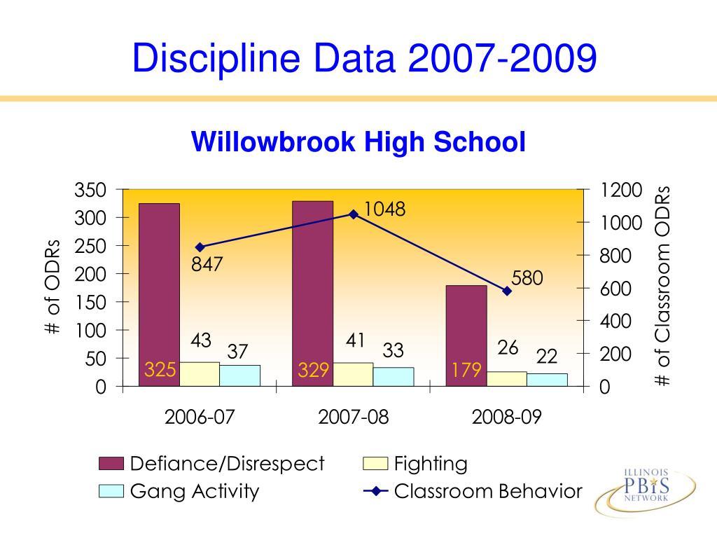 Discipline Data 2007-2009