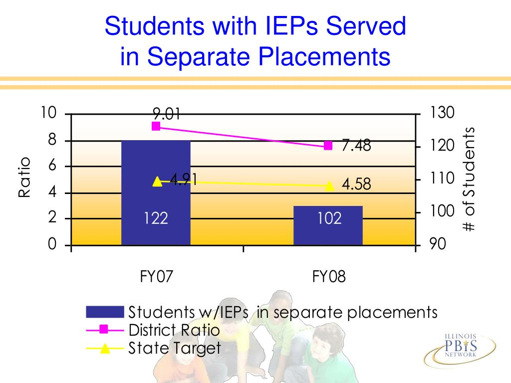 Students with IEPs Served