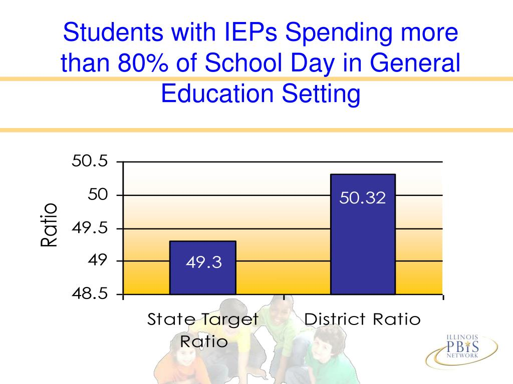 Students with IEPs Spending more than 80% of School Day in General Education Setting