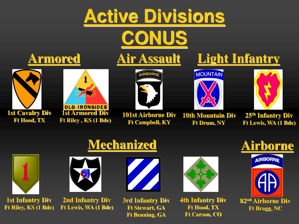 Active Divisions