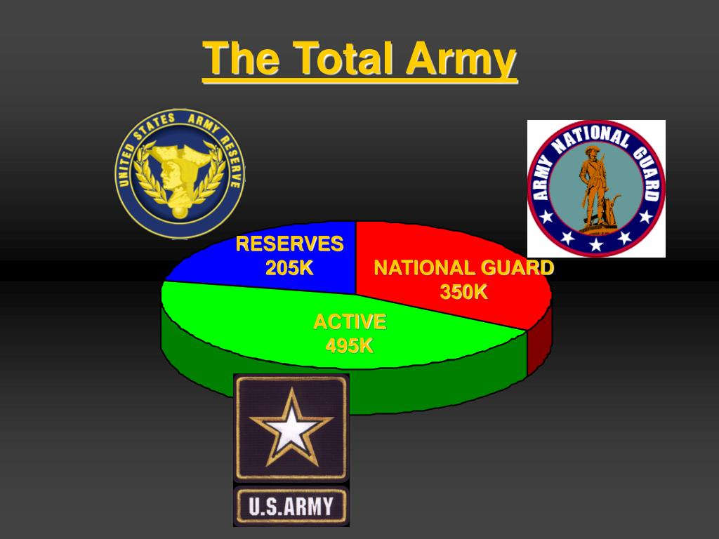 The Total Army