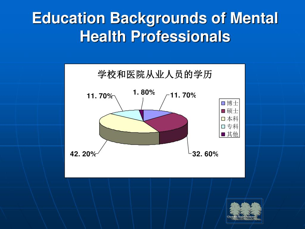 Education Backgrounds of Mental Health Professionals