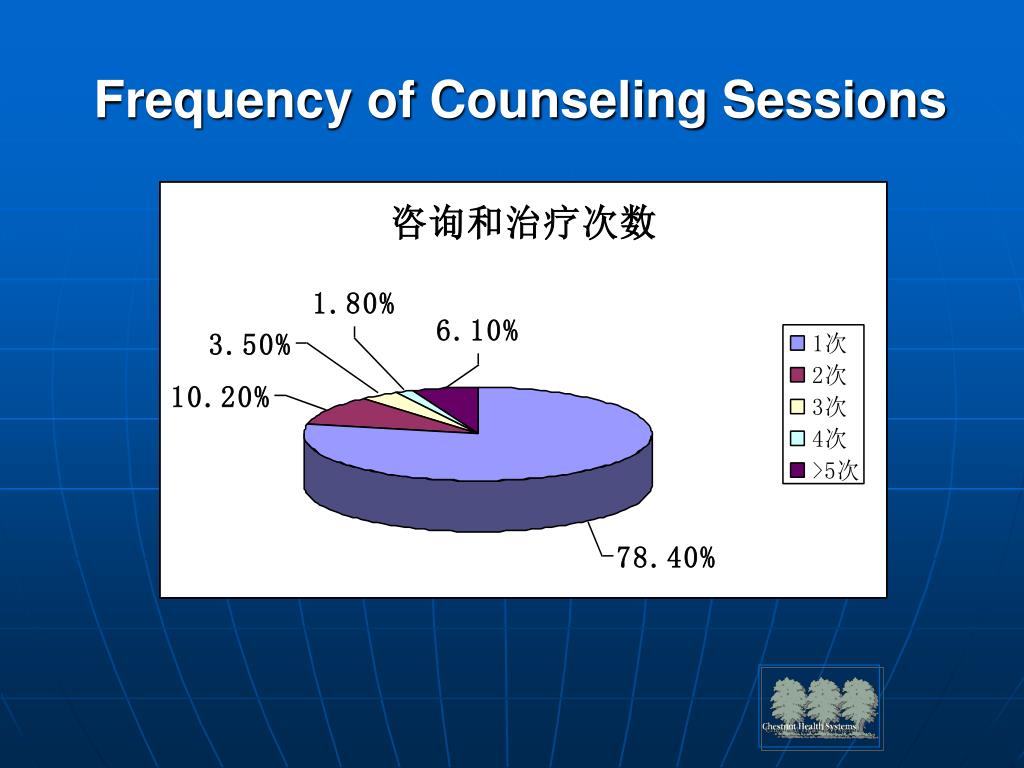 Frequency of Counseling Sessions