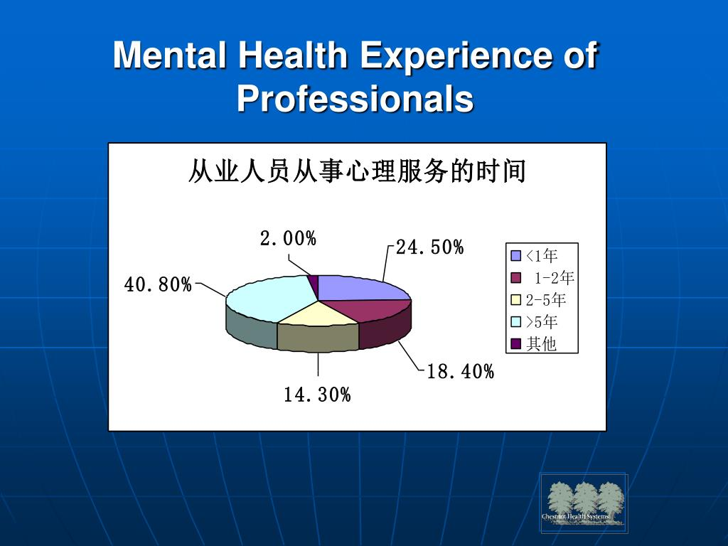 Mental Health Experience of Professionals