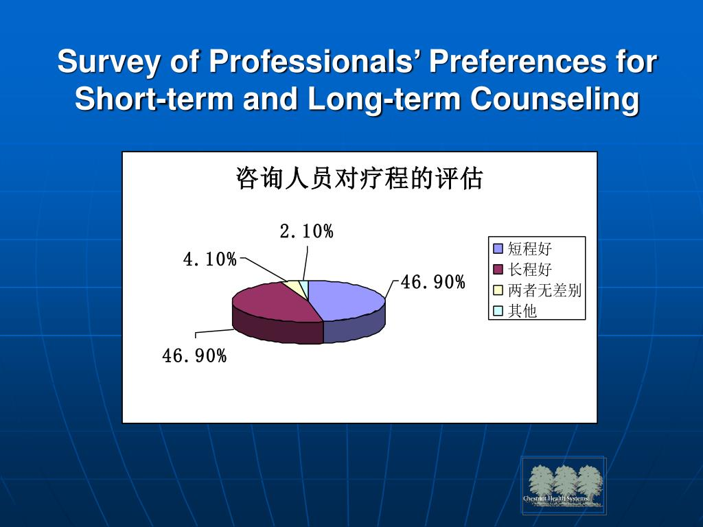 Survey of Professionals' Preferences for Short-term and Long-term Counseling