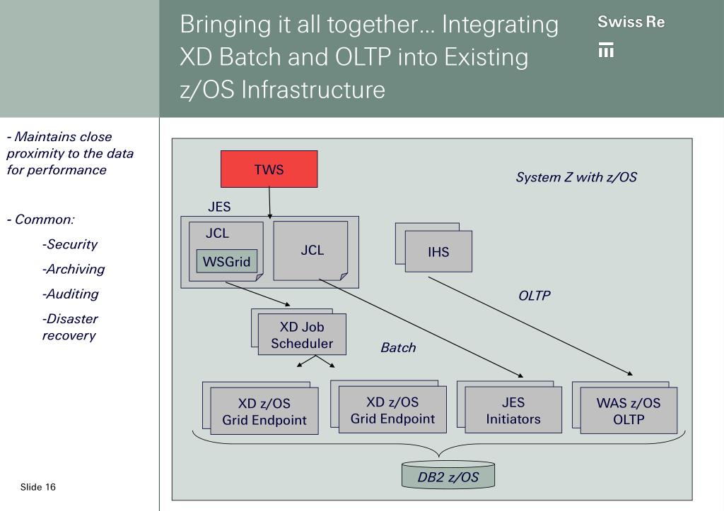 Bringing it all together… Integrating XD Batch and OLTP into Existing z/OS Infrastructure