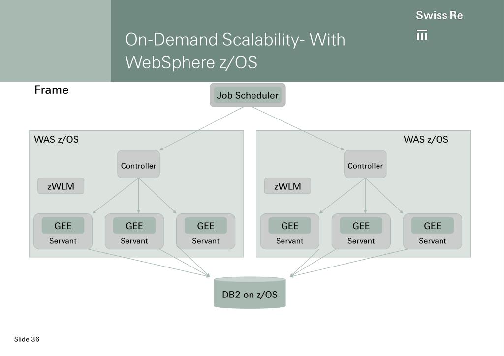 On-Demand Scalability- With WebSphere z/OS
