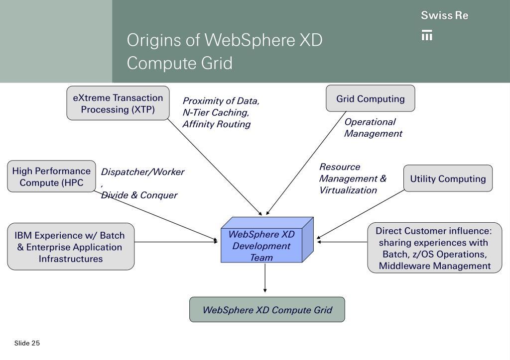 Origins of WebSphere XD Compute Grid