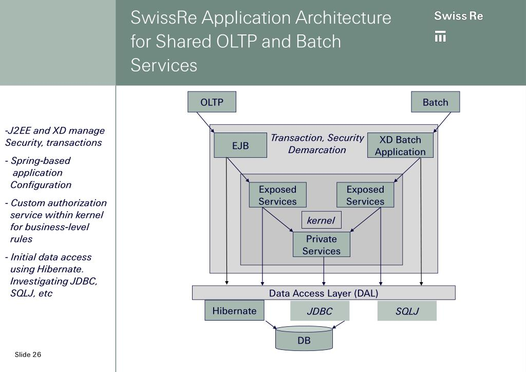 SwissRe Application Architecture for Shared OLTP and Batch Services