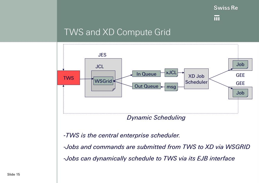 TWS and XD Compute Grid