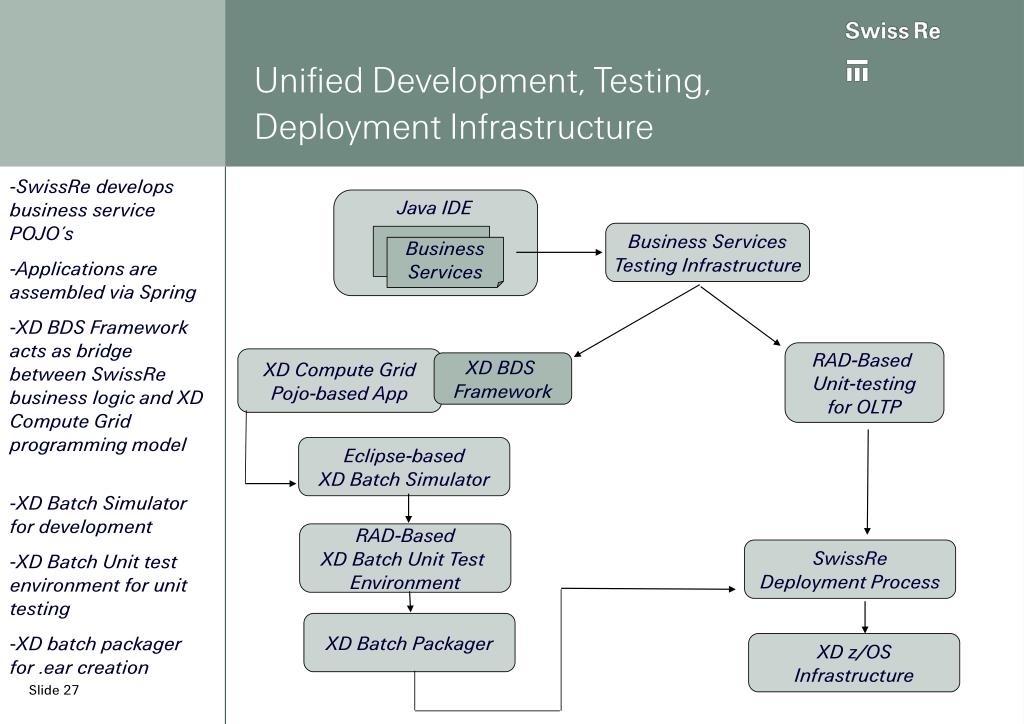 Unified Development, Testing, Deployment Infrastructure