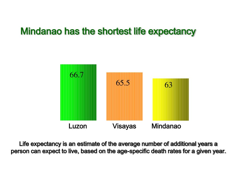 Life Expectancy, 2000