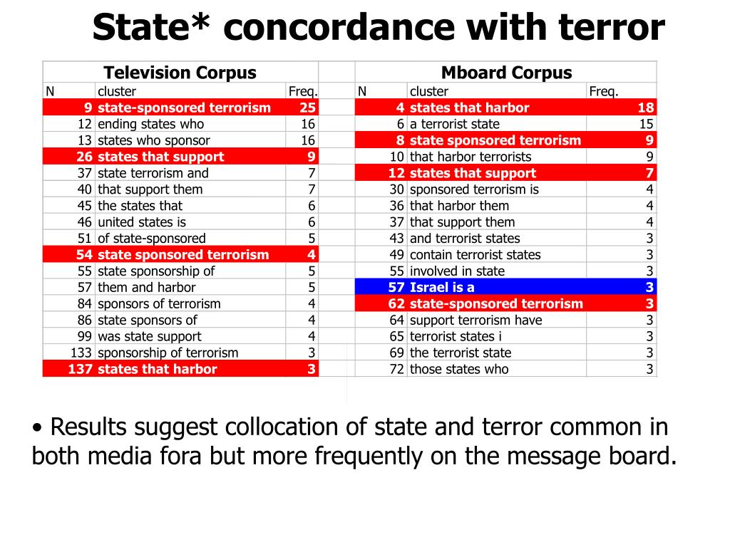 State* concordance with terror