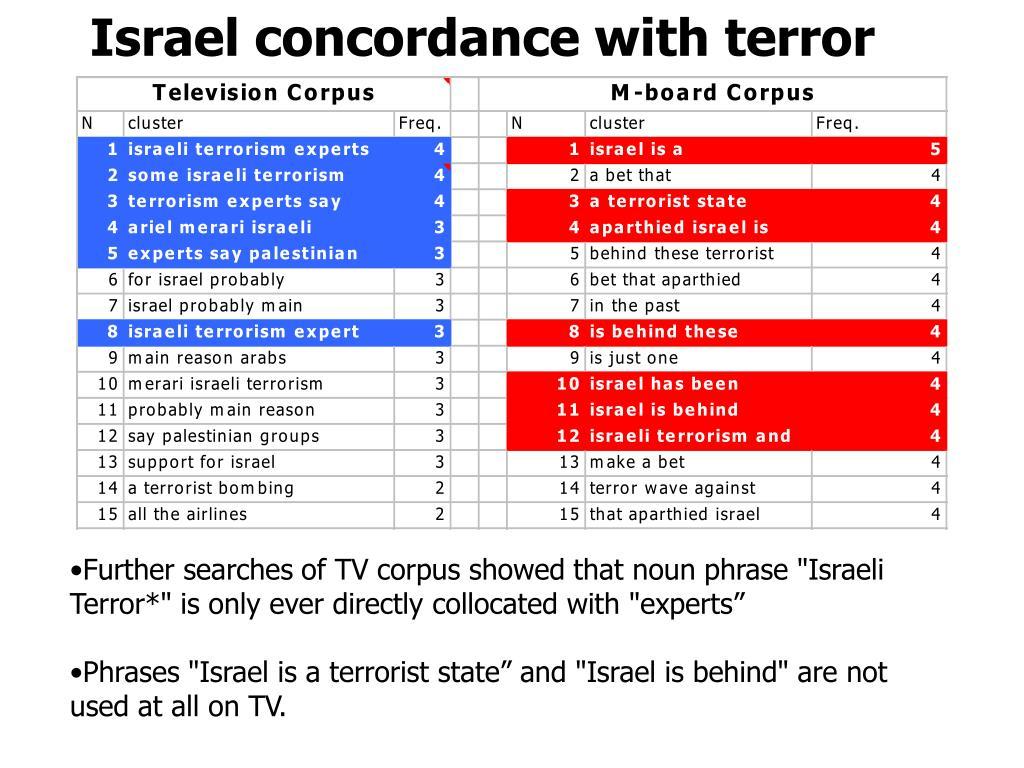 Israel concordance with terror