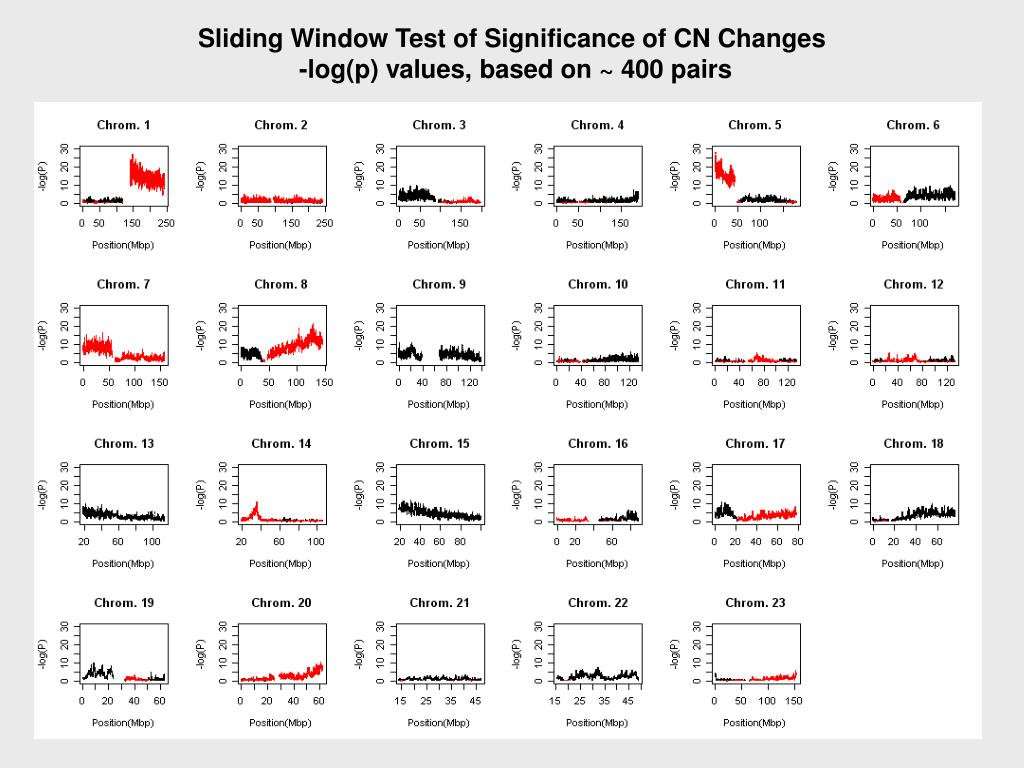 Sliding Window Test of Significance