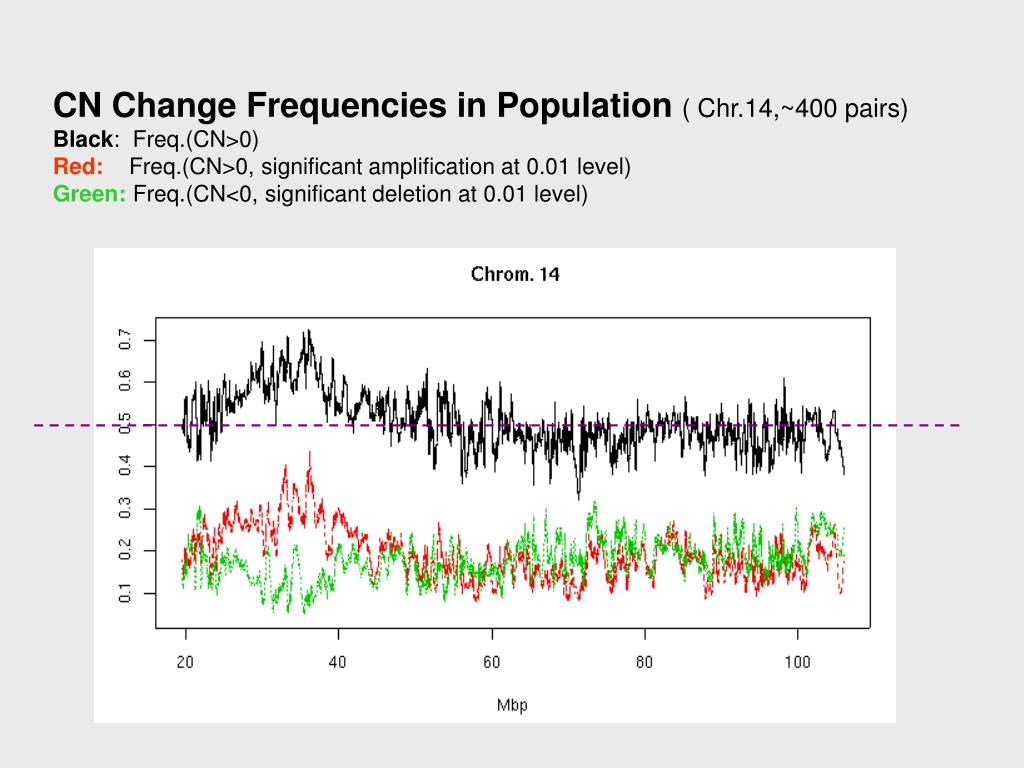 CN Change Frequencies in Population