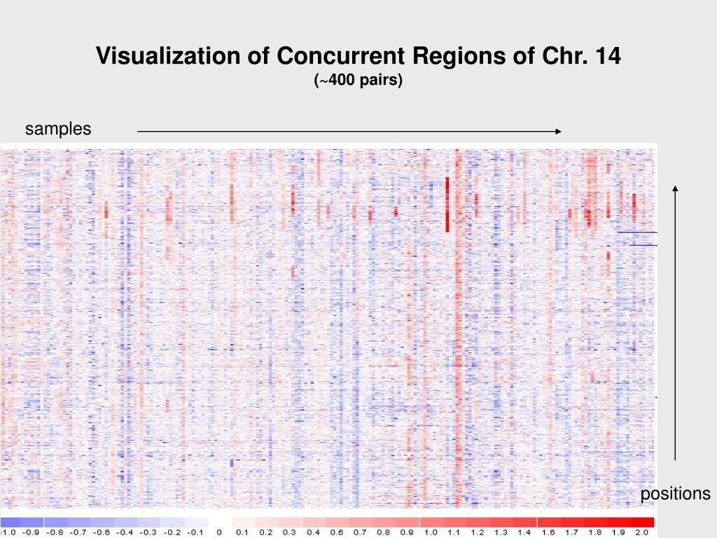 Visualization of Concurrent Regions of Chr. 14