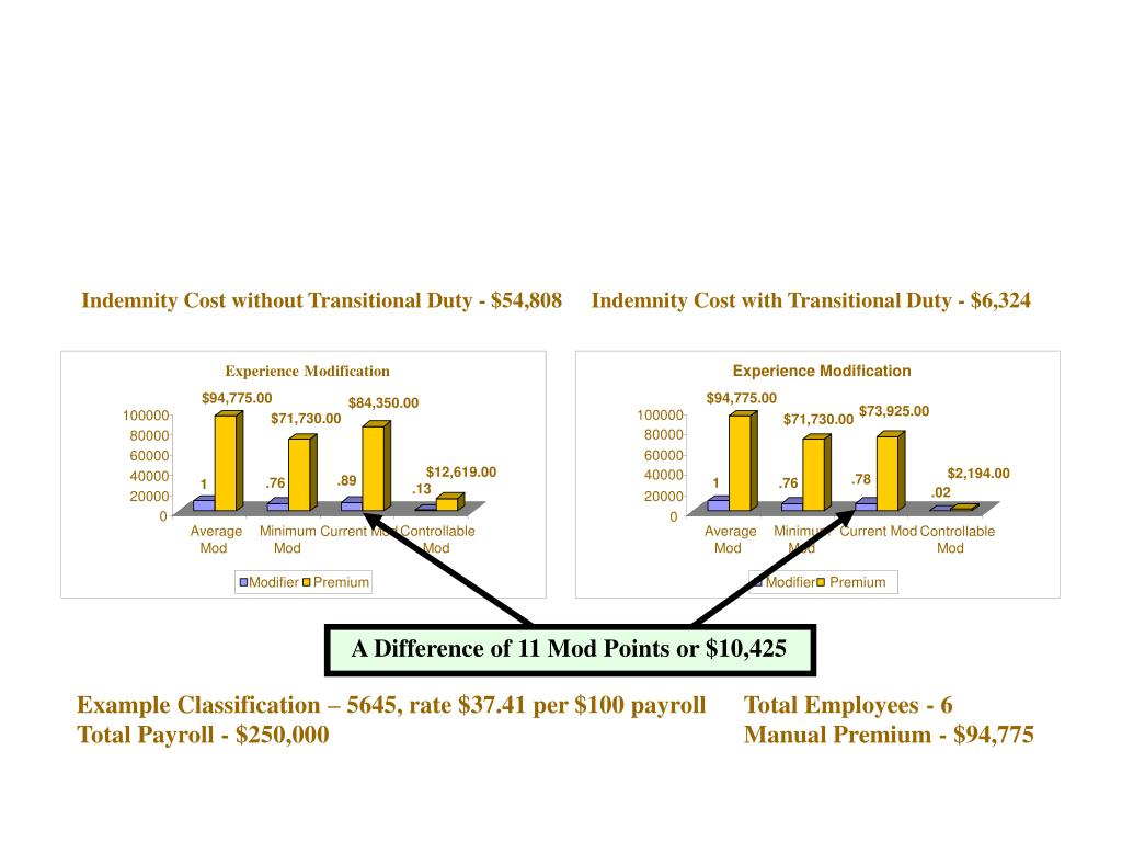 Indemnity Cost without Transitional Duty