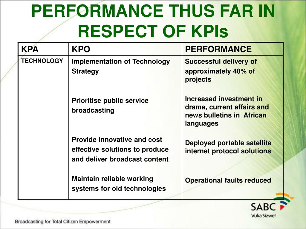 PERFORMANCE THUS FAR IN RESPECT OF KPIs