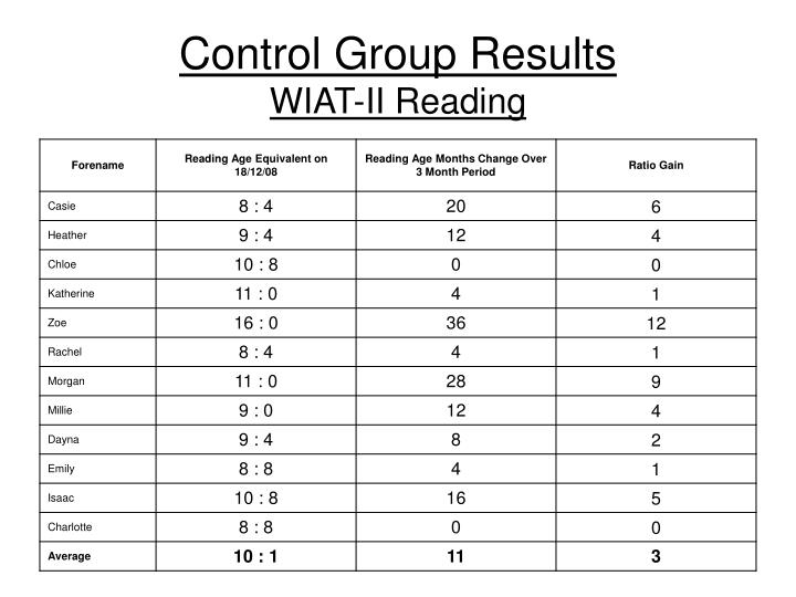 Control Group Results