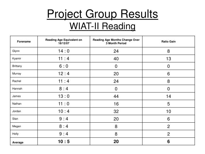 Project Group Results