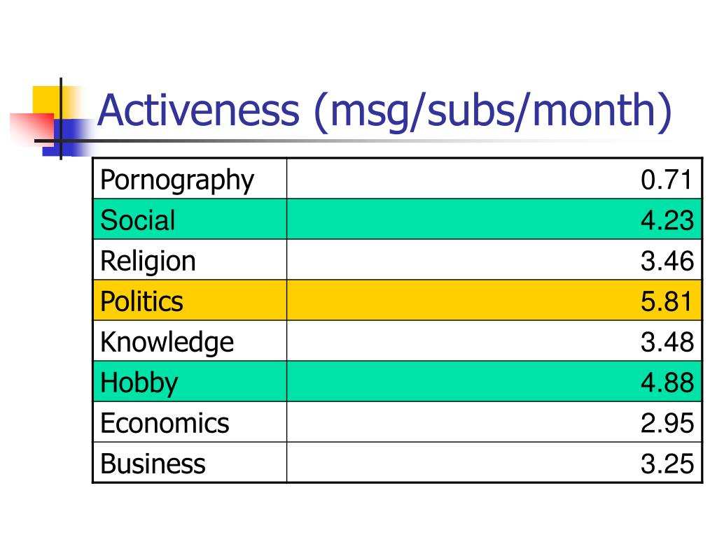 Activeness (msg/subs/month)