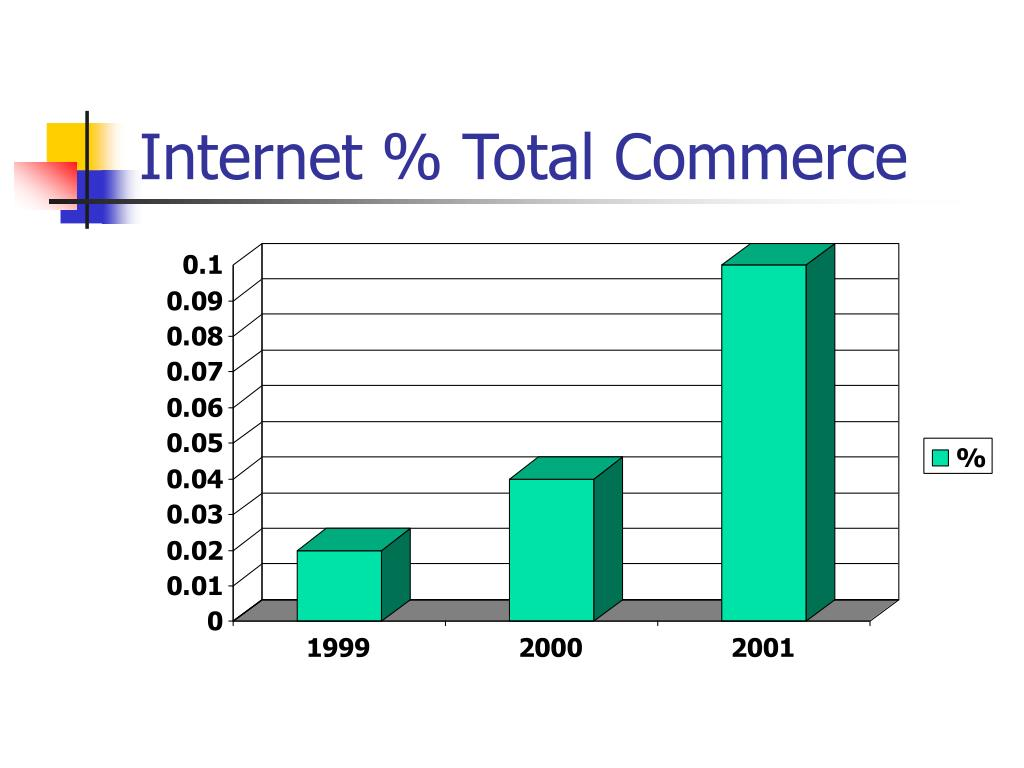 Internet % Total Commerce