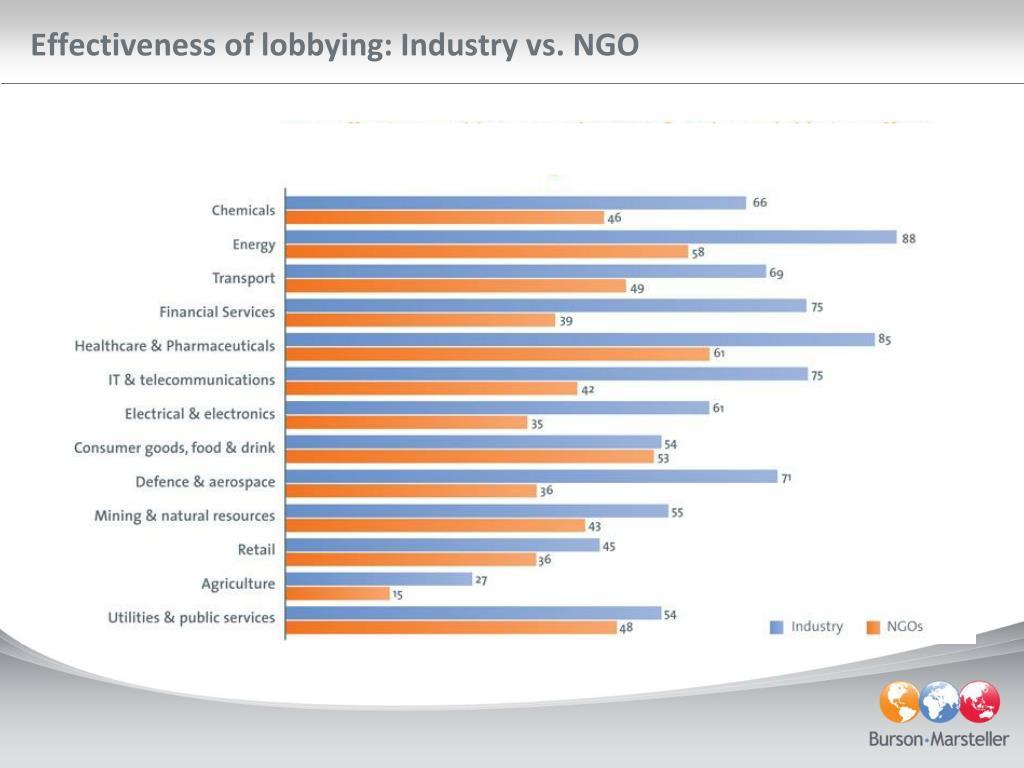 Effectiveness of lobbying: Industry vs. NGO