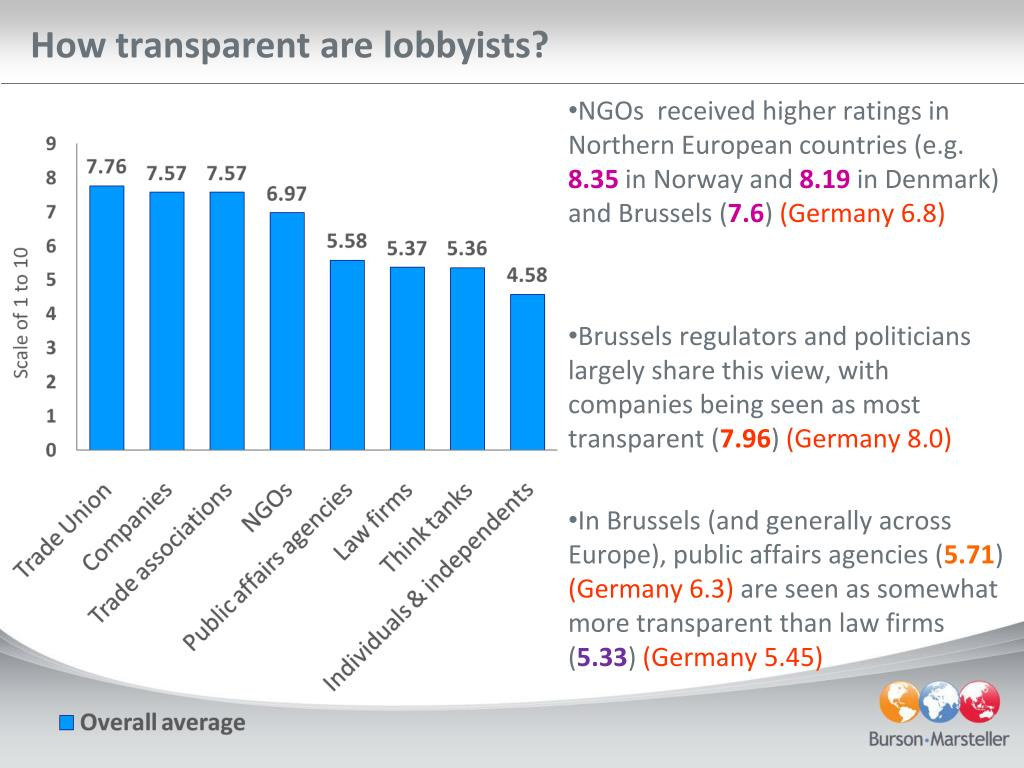 How transparent are lobbyists?