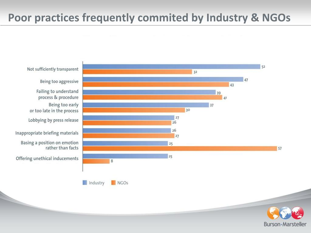 Poor practices frequently commited by Industry & NGOs