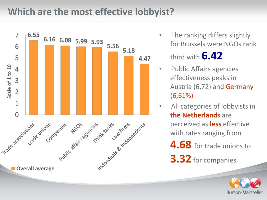 Which are the most effective lobbyist?